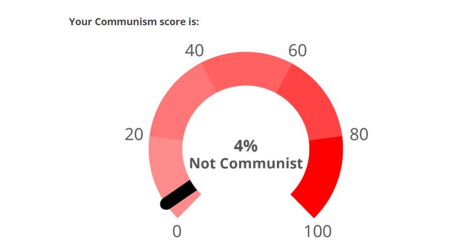 My Communism Test!