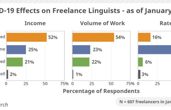 COVID-19 Translators Freelancer 3 Survey Data: Hopeful for the Future!